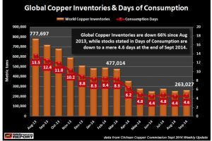 must read - the world has less than 5 days worth of copper inventories
