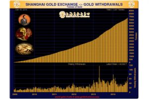 lower gold prices prompt large bric purchases