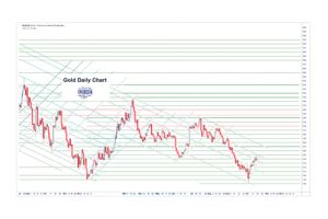 gold daily and silver weekly charts - post stock option expiration rally