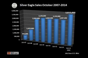 october silver eagle sales best ever�. and with 10 days remaining