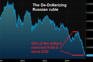 russia is de-dollarizing
