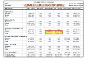jp morgan gold inventories - fall a stunning 33% in one day