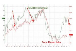new home sales miss, august drastically revised lower
