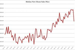 the housing recovery has been canceled due to data revisions