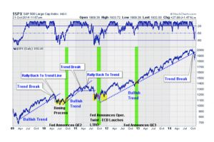 5 things to ponder - to qe or not to qe  - lance roberts