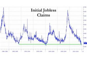 initial jobless claims average nears 40-year low