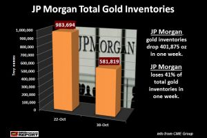 trick or treat - the drain of jp morgan gold inventories continues