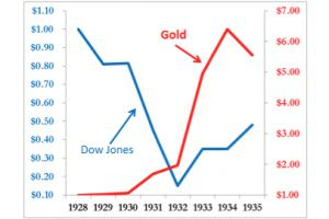 this chart tells you all you need to know about gold during periods of deflation
