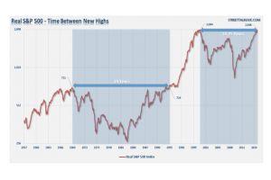 market finally breaks even - lance roberts