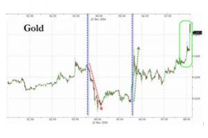 gold tops $1200 as china cuts, draghi jawbones