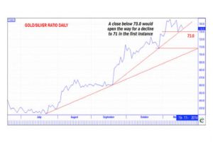 gold-silver ratio nears bullish breakout - chart