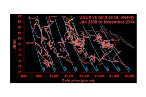 in the last two weeks, we are seeing the impossible--a rise in the gold price and the us dollar.