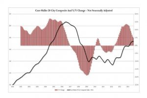 case shiller reports