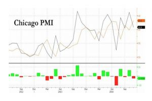 chicago pmi suffers 4th biggest drop since lehman