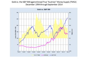 central bank credibility, the equity markets, and gold