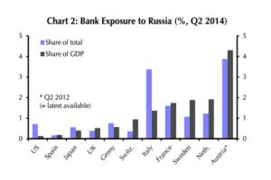 russia crisis leaves banks around the world exposed by the billions