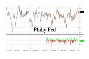 philly fed crashes from 21-year high; employment, new orders collapse