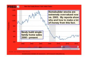shadow stats,  john williams - housing industry remains in state of economic collapse