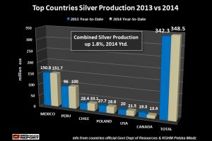 2014 world silver mine supply - may come in less than official estimates