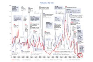 150 years of global monetary policy summed up in one word (and 1 chart)