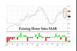 existing home sales collapse most since july 2010, downtick in stock market blamed