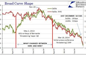 credit doesn�t care at all what the fomc says