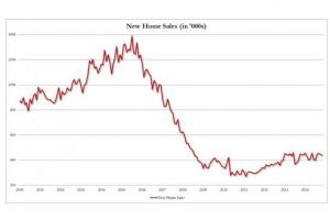 the housing recovery remains cancelled due to 6 months of downward revisions