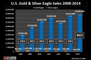u.s. mint silver eagle sales - clear winner in 2014