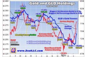 stock traders flock to gold - adam hamilton