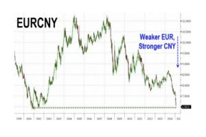 chinese currency plunges to peg limit against usdollar, strongest against euro in 14 years