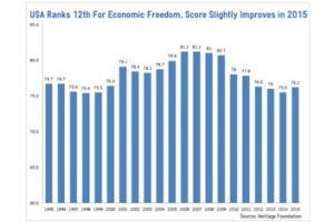 america not among top nations for economic freedom...