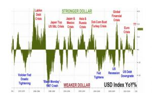 the history of global crises through the eyes of the us dollar