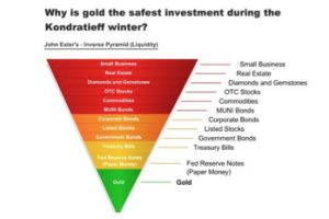 if prices are collapsing, then why is gold going up?