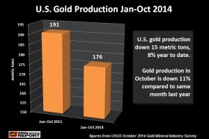 u.s. gold production down 11% in october