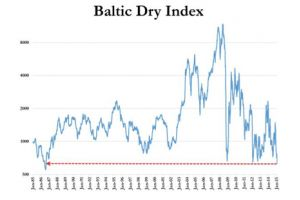 wtf chart of the day - baltic dry index crashes to lowest in 29 years