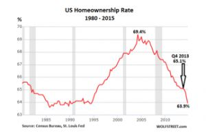 the american dream dissipates at record pace