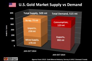 big trouble for u.s. gold market - no available supply when price skyrockets