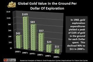 major factor for owning gold: the collapse of gold�s eroi
