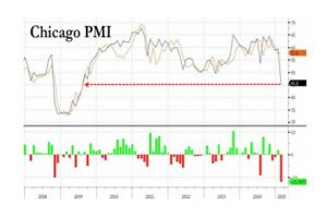 chicago pmi crashes most since lehman to lowest since july 2009