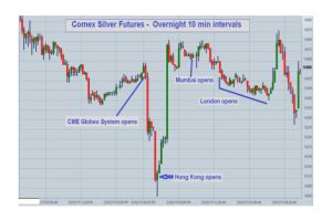 what happened to gold and silver last night?