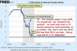 fed policy for dummies (in 2 simple charts)