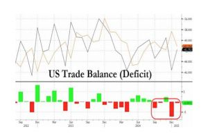 us trade deficit worse than expected as auto exports tumble