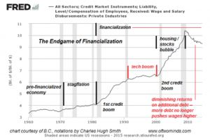 the one chart you need to predict the future - charles hugh smith