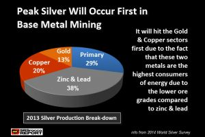 critical reason to own silver - shown in this chart