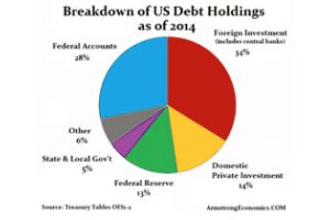 breakdown of debt