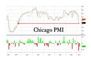 chicago pmi fails to bounce back, hovers near 6-year low