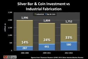 banking cartels� real enemy - physical silver investment demand
