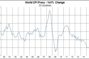 world inflation falls to a new 5-year low