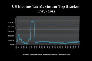 income tax has been highly destructive to society