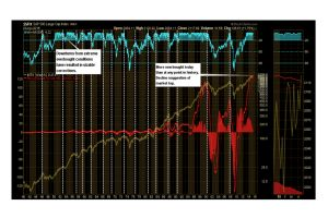 bull market most overbought/leveraged in history - lance roberts